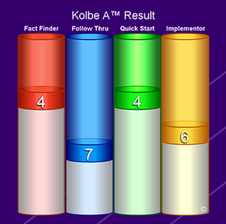 Kolbe numbers